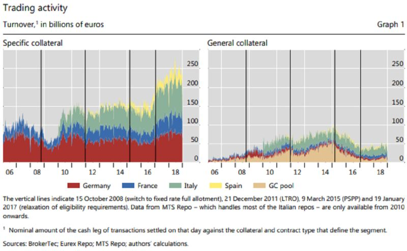 relates to Now Repo Distortions Are Emerging in Europe's $9 Trillion Market