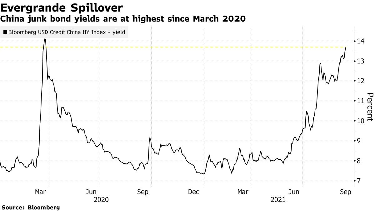 China junk bond yields are at highest since March 2020