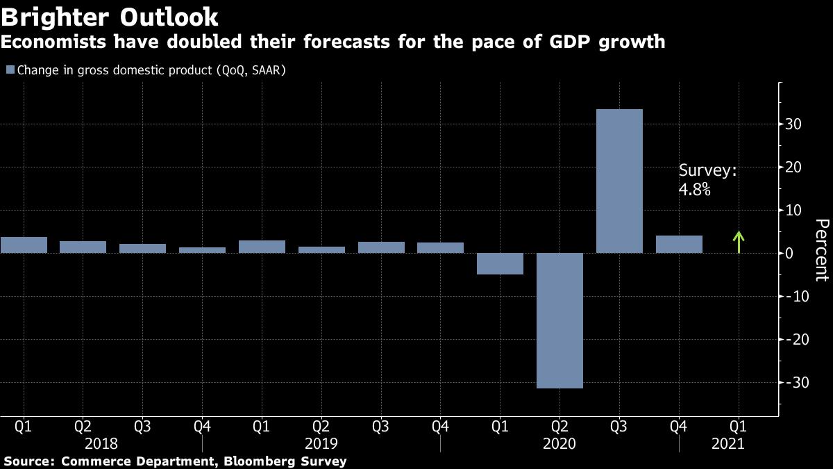 米経済成長は急加速の見通し、第1四半期4.8%増-ブルームバーグ調査