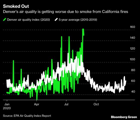 Smoke From CaliforniaWildfires Is Contaminating Denver's Air