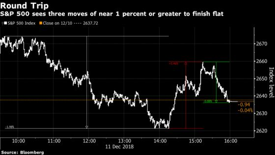 U.S. Stocks End a Volatile Day Where They Started: Markets Wrap