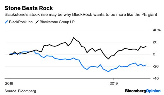 BlackRock Doesn't Need to Roll Like a Blackstone