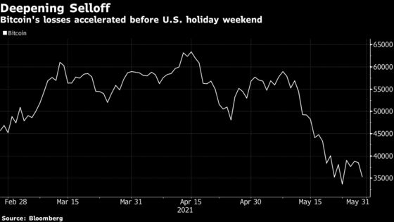 Bitcoin Slumps as Traders Brace for a Volatile Long Weekend