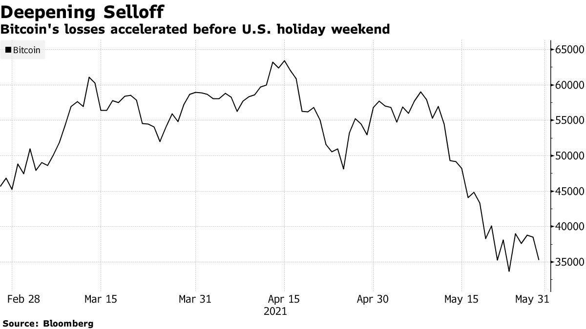 Bitcoin's losses accelerated before U.S. holiday weekend