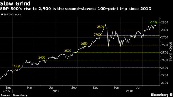 Behind S&P 500's Slog to 2,900 Is a Return to Normal Fund Flows