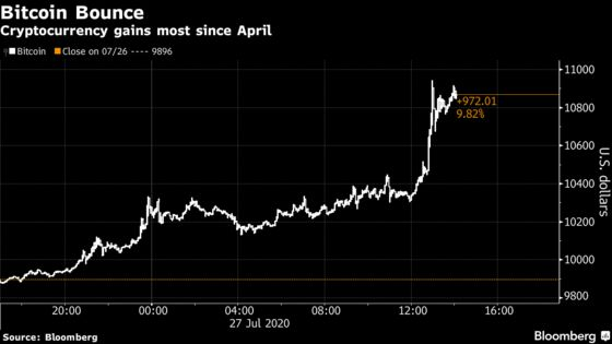 Bitcoin Rides to Year High on Back of Gold Rally, Dollar Slump