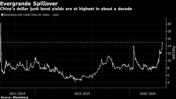Evergrande Bond Bills Are Piling Up as Latest Coupon Comes Due