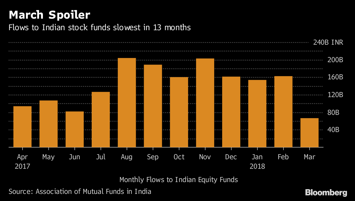 Citi Sees Bumpy Ride for India Stocks as It Lowers Sensex Target