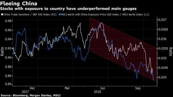 China-Exposed Global Stocks Are Bleeding the Most in 2016 Replay