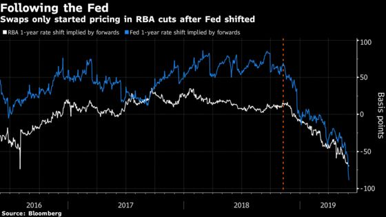 RBA's Lowe Says 'Not Unreasonable' to Expect Another Rate Cut