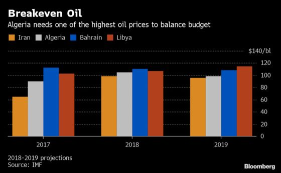 Algeria's Economic Doomsday Clock Ticks Even Faster After Revolt