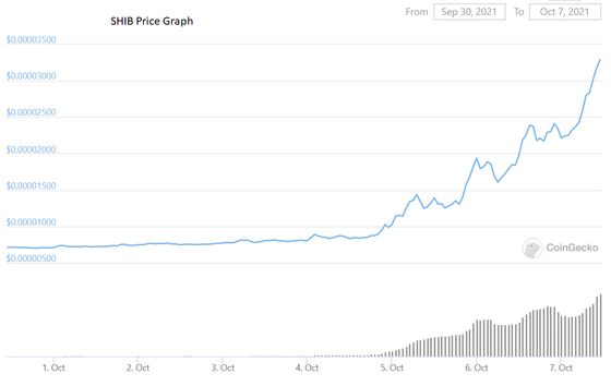 Shiba Inu Now 12th-Biggest Crypto After 367% Rise in Just a Week