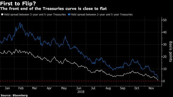 One Section of the U.S. Yield Curve May Invert as Soon as Today
