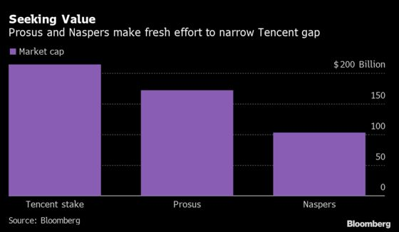 Naspers Plans Prosus Share Swap in New Effort to Boost Value