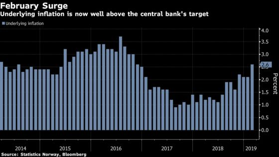 Norway Inflation Beats Estimates as Central Bank Nears Hike