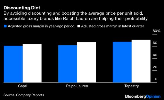 Michael Kors Is Rewarded for Not Caving on Price