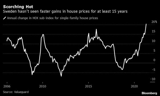 Sweden's House Prices Surge the Most Since at Least 2005