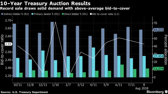 Record 10-Year Treasury Auction Gets Scooped Up by Investors