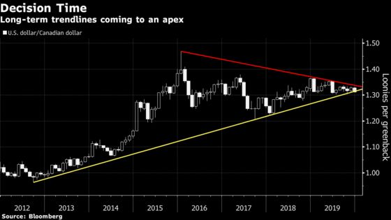 The Strongest Major Currency This Year Could Stall Out in 2020