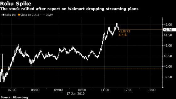 Roku Gains on Report Walmart Is Abandoning Streaming Plan