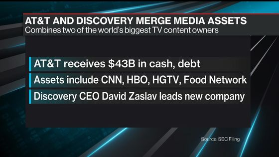 AT&T Blockbuster Pushes Record M&A Run to Cusp of $2 Trillion