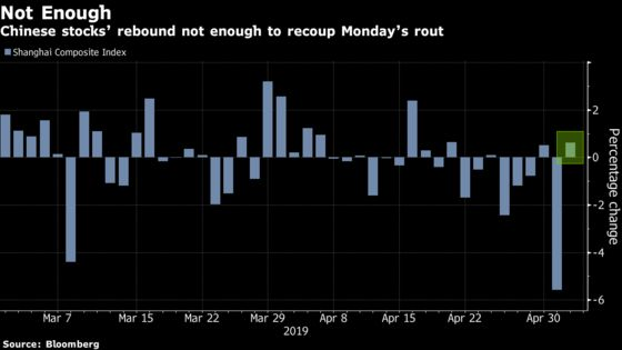 China Stocks See Muted Gains From Monday's $487 Billion Rout