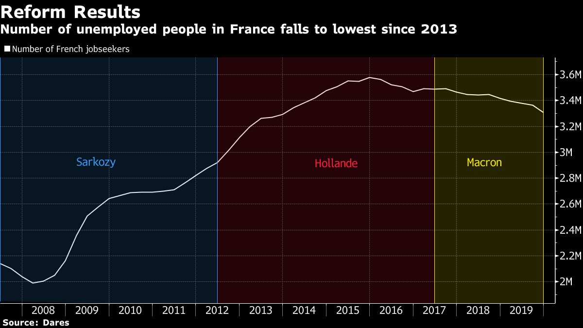 Falling Unemployment Boosts Macron's Reform Drive in France