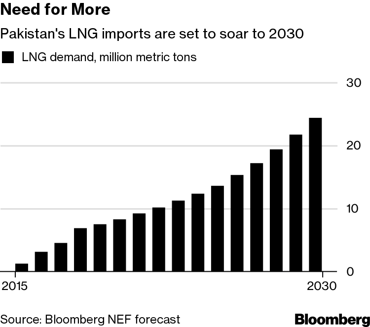 Playing Gas Firms Off Each Other Saved Pakistan $600 Million