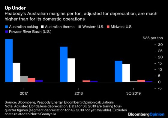 There's No Promised Land for Coal, in Australia or America