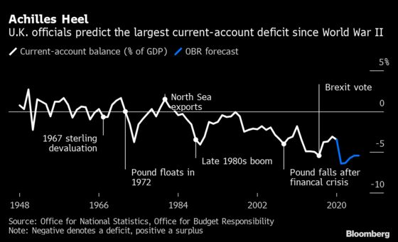 The U.K. Deficit That Risks Cutting the Pound's Rally Short