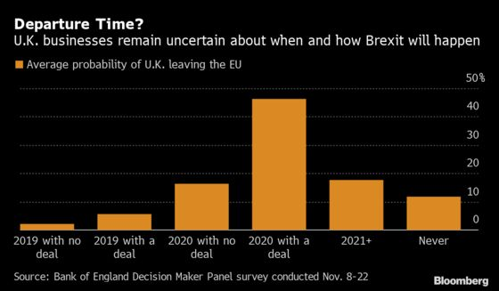 U.K. Businesses Put Probability of Brexit Deal in 2020 Below 50%