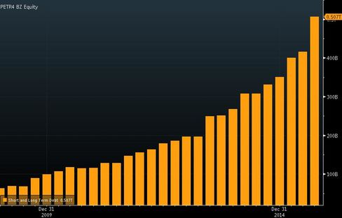 Petrobras total debt has quadrupled in five years