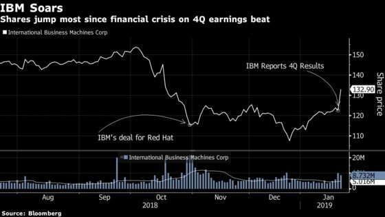 IBM Earnings Cheered by Street While Legacy Unit Concerns Others