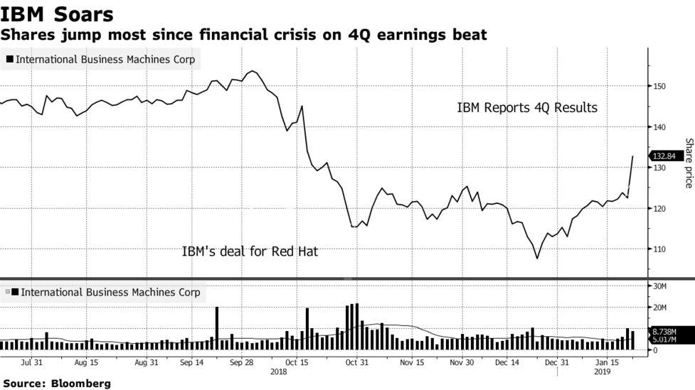 IBM Stock Rises on Positive Forecast, Earnings Beat - Bloomberg