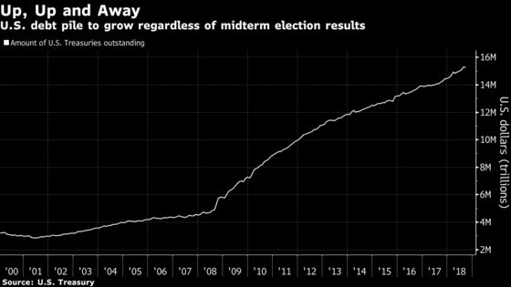 Midterms May Spur Increased U.S. Fiscal Spending, Not Gridlock