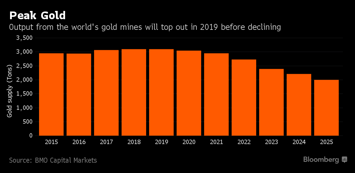 "US: Five Must Gold See Charts – Gold Miners Are ""Running Out"" of Gold US: Five Must Gold See Charts – Gold Miners Are ""Running Out"" of Gold  1x 1"