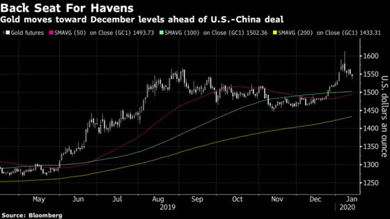 Gold Falls Again as Demand for Havens Wanes