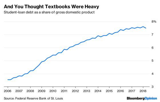 Student-Loan Debt Is Crushing Millennials
