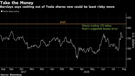Exiting Tesla Now May Beat Risking a Failed Deal, Barclays Says