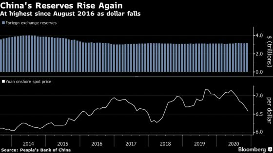 China Foreign Reserves at Highest Since 2016 as Trade Booms