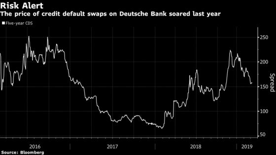 Deutsche Bank's Prized Hedge Fund Unit in Downward Spiral