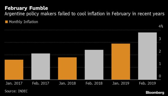 Rate Cuts Revive February Inflation Spike Fears in Argentina