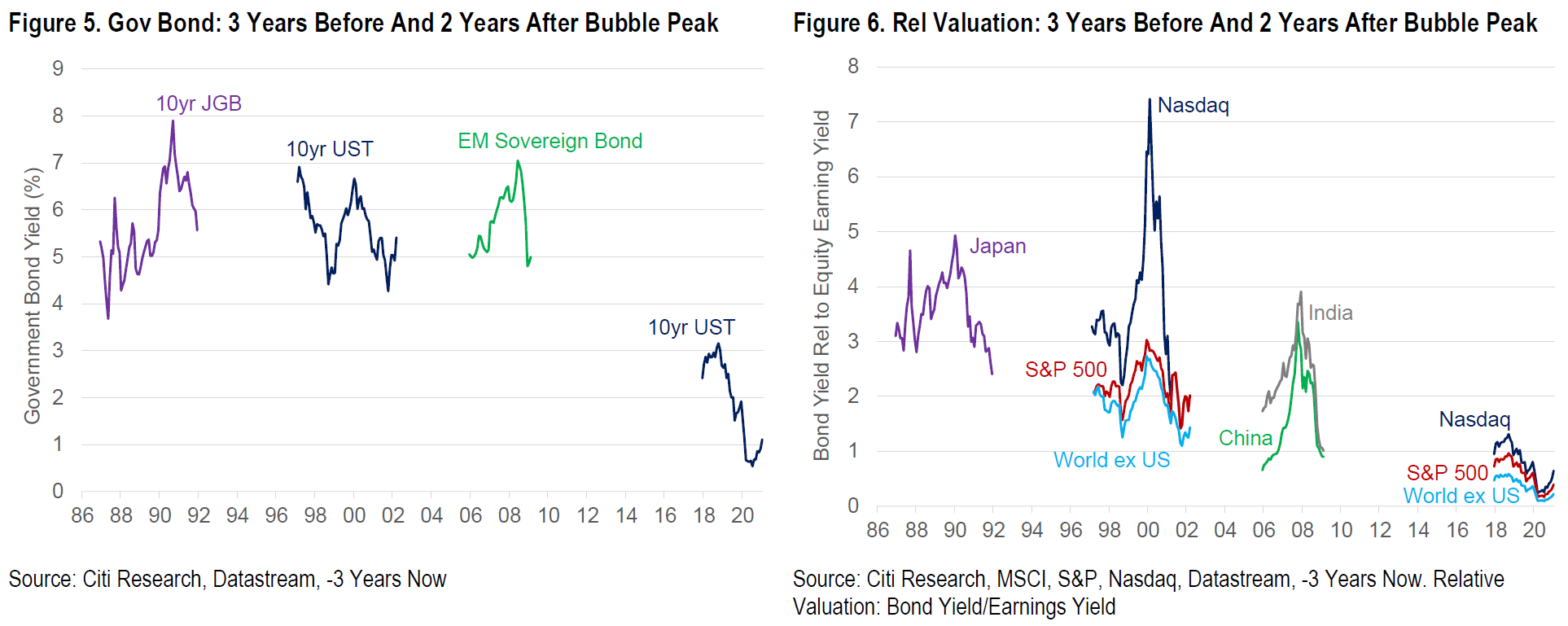 relates to The Stocks Bubble-O-Meter Is Flashing Bright Red