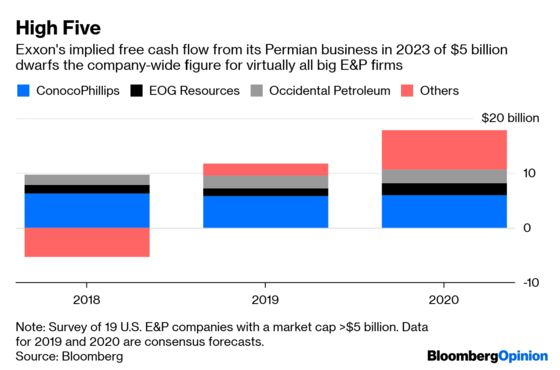 Exxon's Billions Could Spawn a Permian Monster