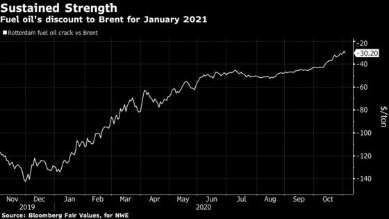 Fuel Oil Soars Along With Expectations for Longer OPEC+ Cuts