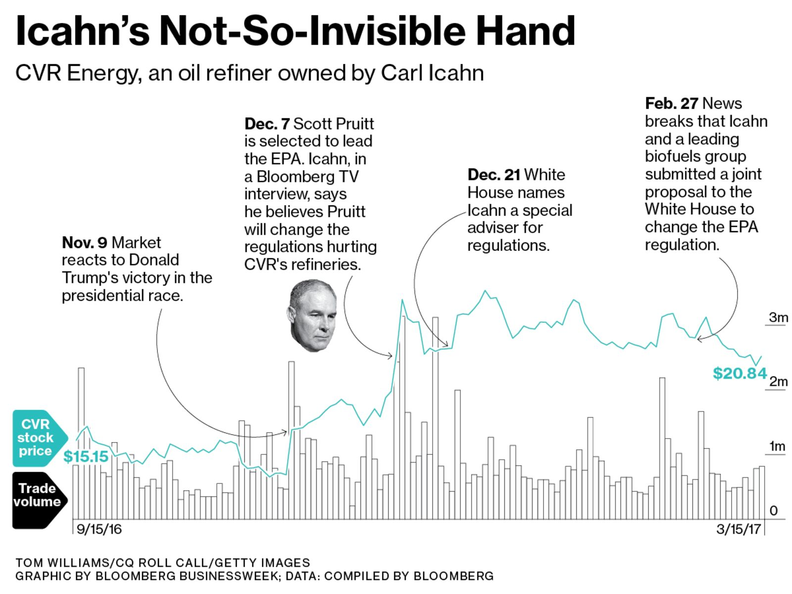 Chart: Icahn's Not-So-Invisible Hand