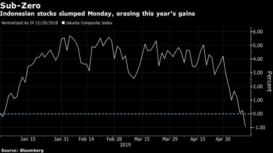 Indonesia First in Asia to Erase This Year's Stock Market Rally