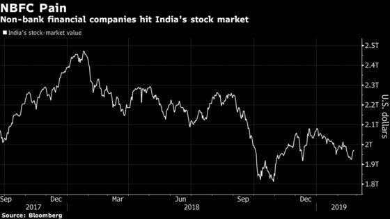 Investors Flee Shadow Lenders in India After Shock of Defaults