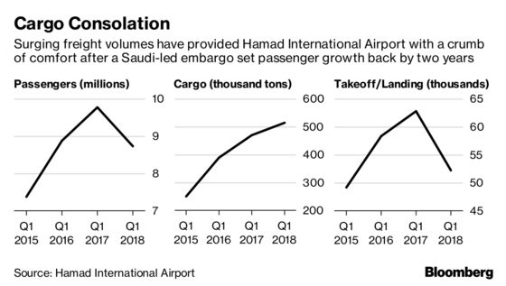 Qatar Airport Cargo Surge Cushions Blow From Saudi-Led Embargo