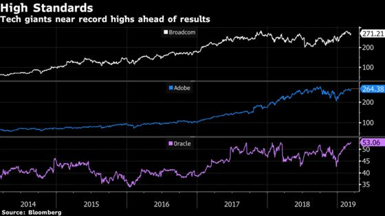 'Fee-Fi-Fo-Fum.'Giant Tremors Risk Spooking Trend: Taking Stock